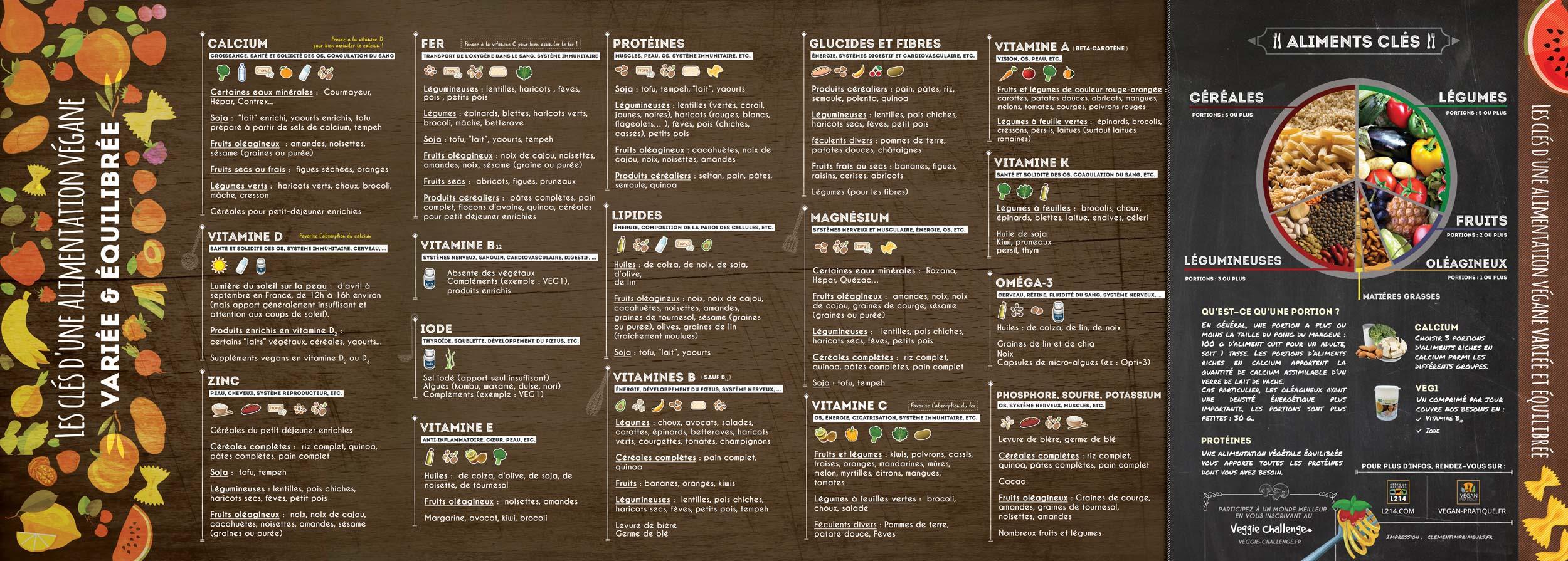 Tableau Nutritionnel Les Cles D Une Alimentation Vegane Variee Et Equilibree La Boutique De L214