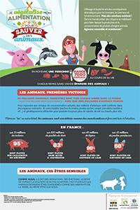 Sauver des animaux en changeant son alimentation