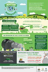 Préserver le climat, diminuer les gaz à effet de serre grâce à une alimentation sans viande