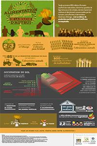 Gaspillage de ressources, occupation des sols et alimentation carnée