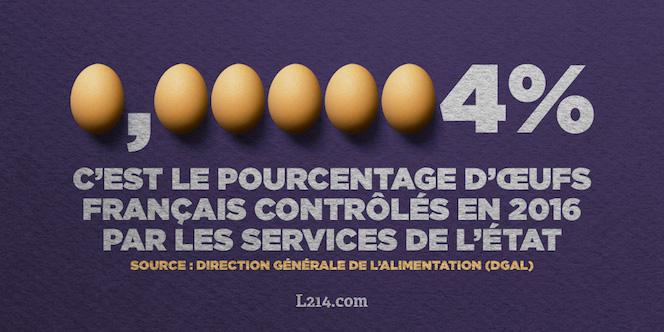 0,000004% c'est le pourcentage d'œufs contrôlés en 2016