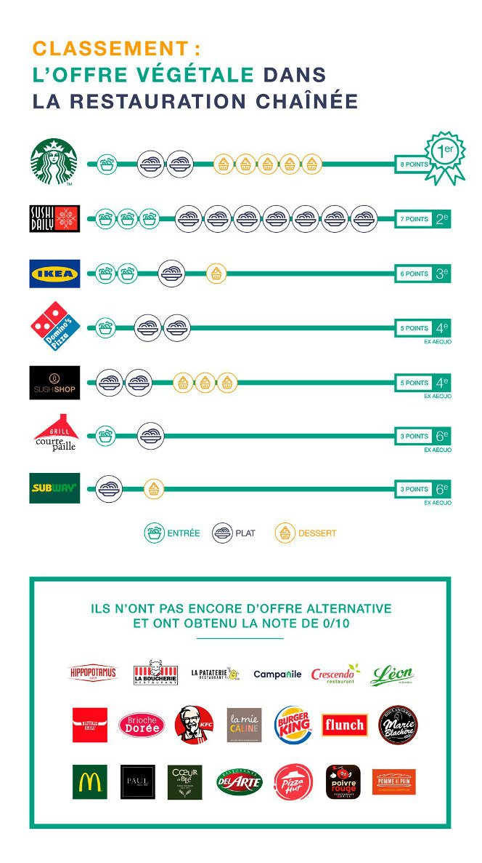 classement des plus grandes chaînes de restaurants selon leur offre vegan