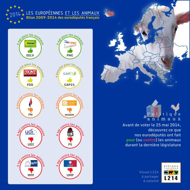 Bilan 2009-2014 de l'action des eurodéputés français envers les animaux
