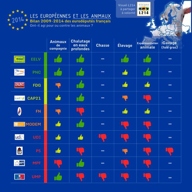 Bilan THÉMATIQUE 2009-2014 de l'action des eurodéputés français envers les animaux