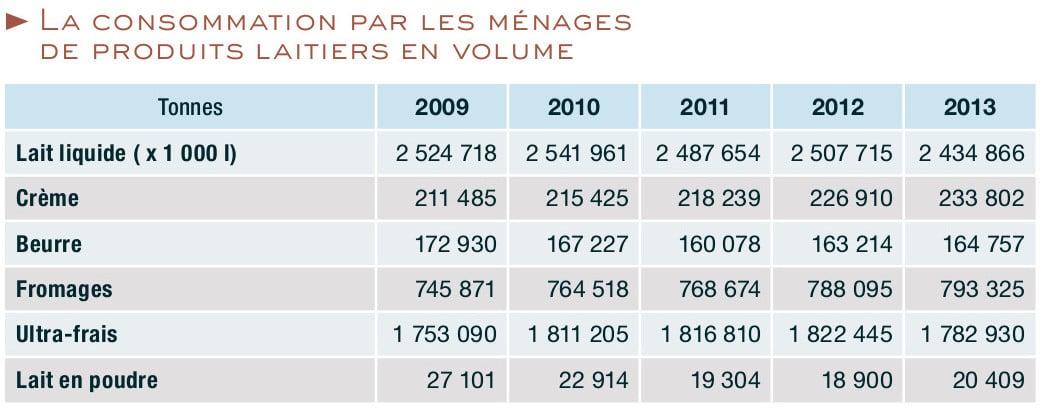 Consommation de laitages en France