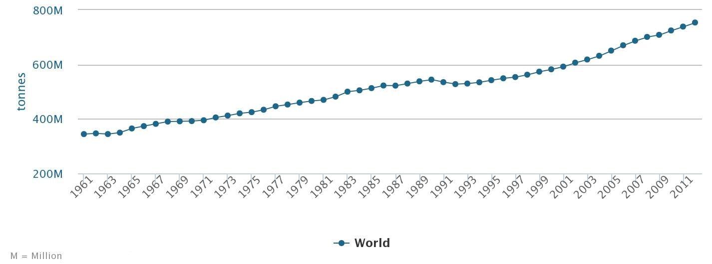 évolution de la production de lait dans le monde