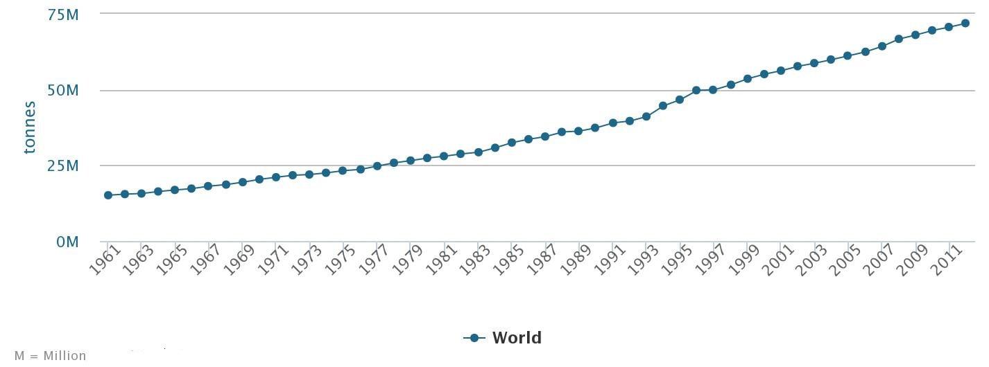 évolution de la production d'oeufs dans le monde