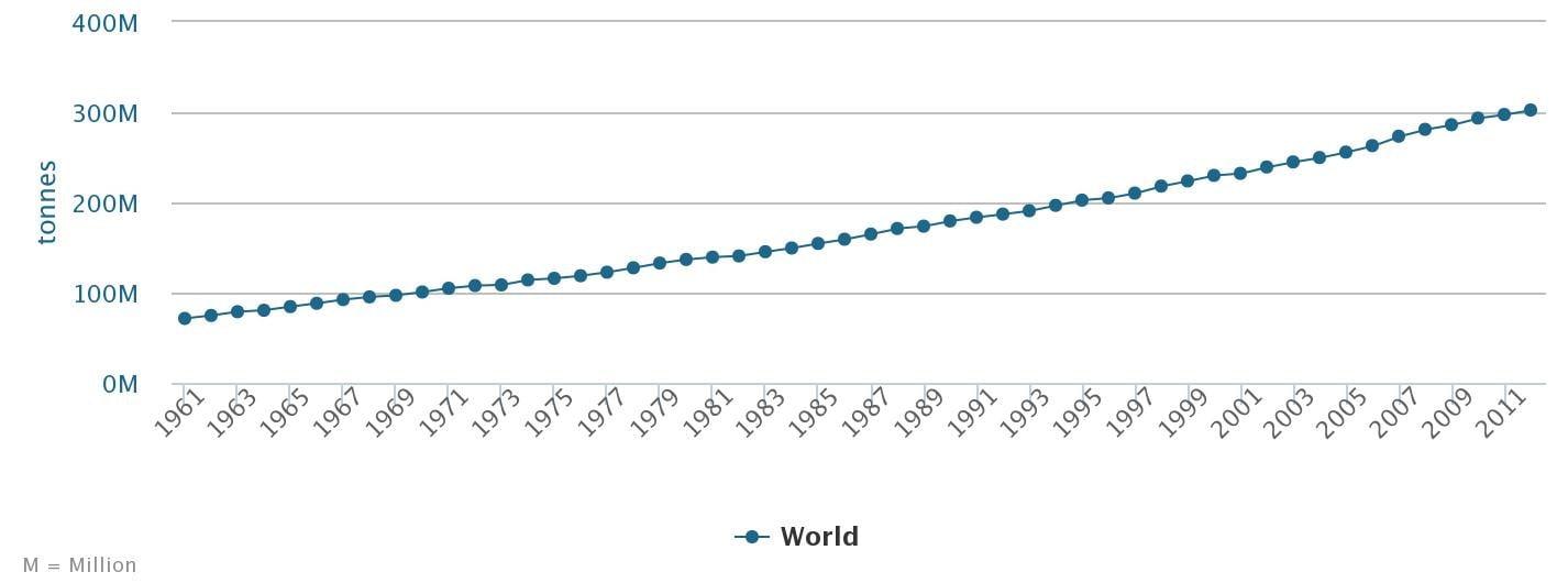 évolution de la production de viande dans le monde