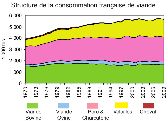 Production et consommation de viande lait oeufs viande l 39 environnement la sant et les - Quantite de viande par personne par jour ...