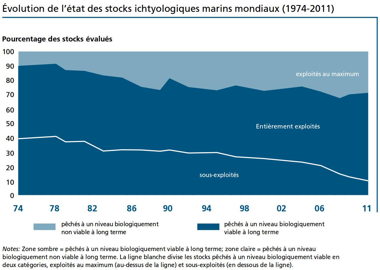Stocks de poissons