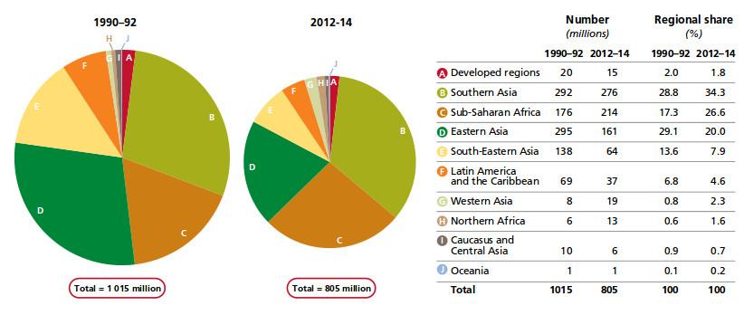 Répartition des personnes sous-alimentées par région