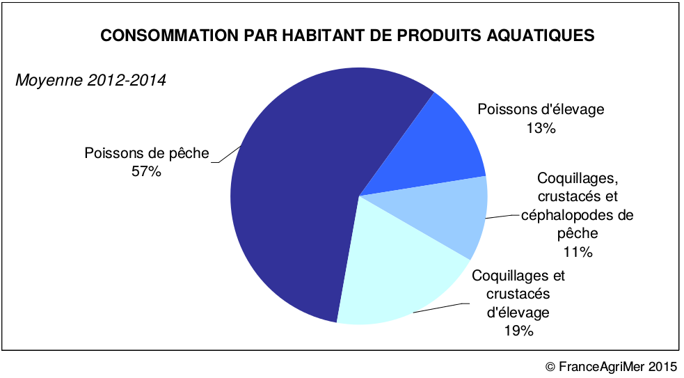 p che et aquaculture viande impact sur l 39 environnement. Black Bedroom Furniture Sets. Home Design Ideas