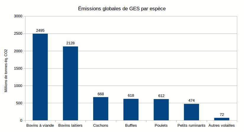 Emissions de gaz à effet de serre en fonction des espèces