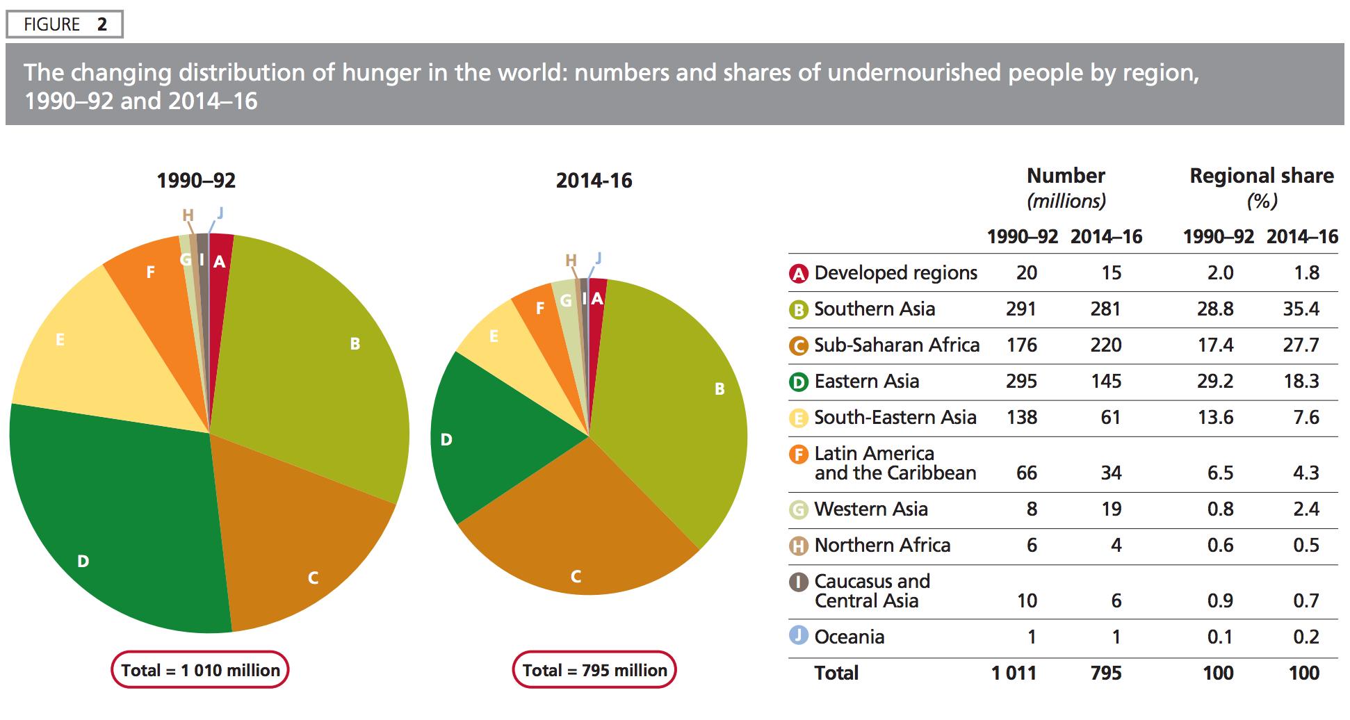 Levage et sous alimentation viande impact sur l 39 environnement la sant et les animaux - Portion de viande par personne ...