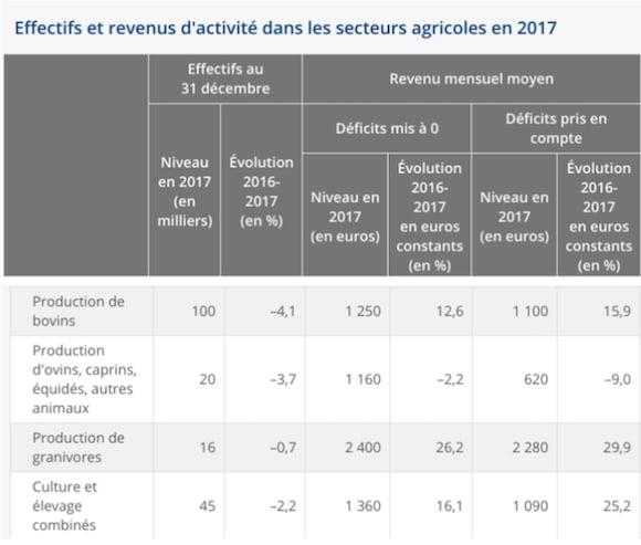 revenus-eleveurs-salaries-agricoles