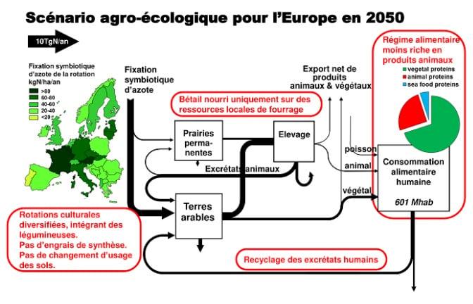CNRS Agroécologie 2050